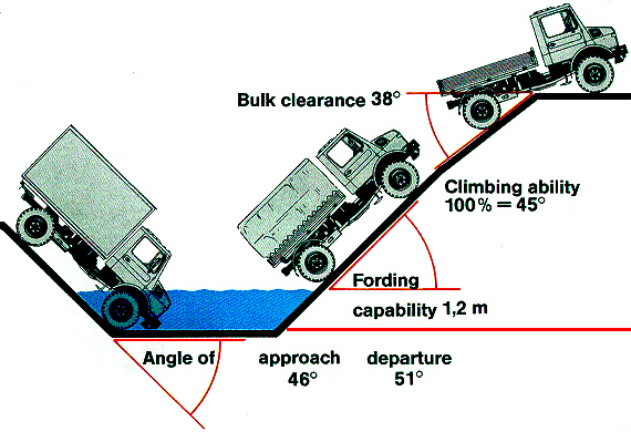 Unimog-Approach-Departure-Angles.jpg